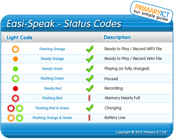 Primary ICT Easi-Speak Microphone Status Codes (EasiSpeak)